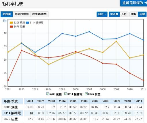 台灣POS廠商的毛利率比較圖