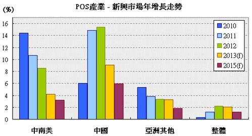 POS產業新興市場成長趨勢