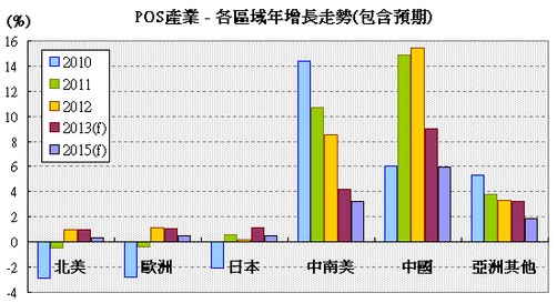 POS產業各區域成長走勢圖