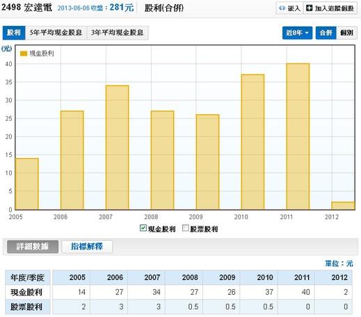 宏達電(2498)股利