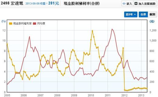 宏達電(2498)現金股利殖利率