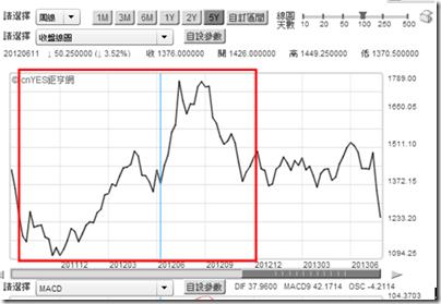 黃豆價格歷史資料