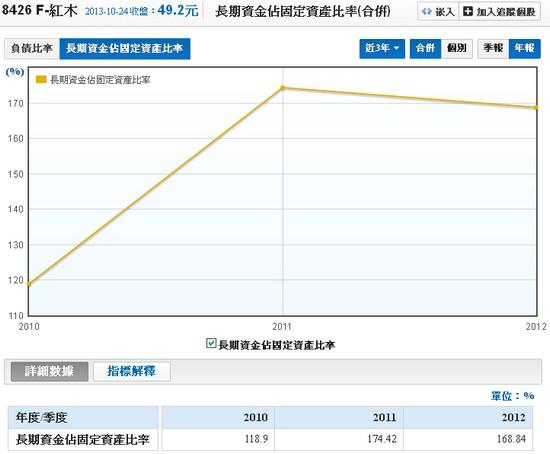 F-紅木(8426)長期資金占固定資產比例走勢圖