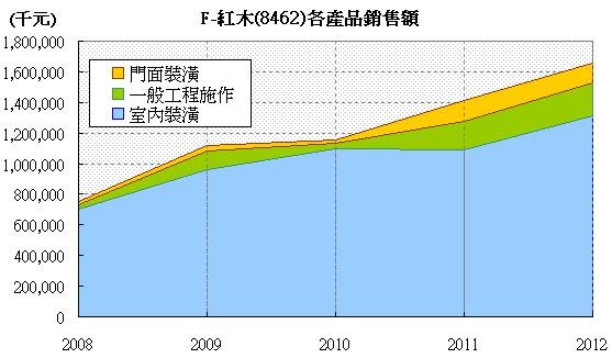 F-紅木(8426)各產品營收累計走勢圖
