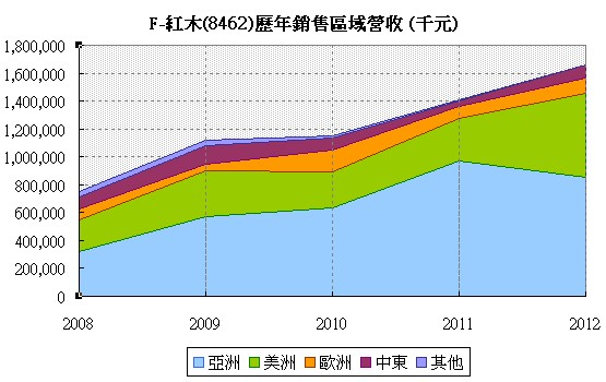 F-紅木(8426)各銷售區域累計走勢圖