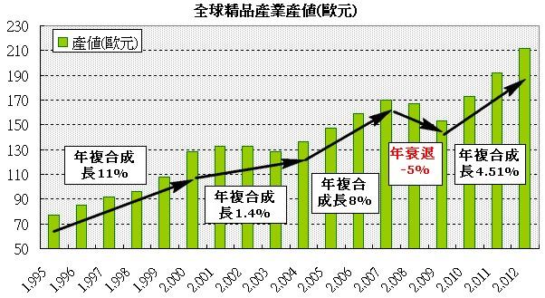 全球精品產業產值
