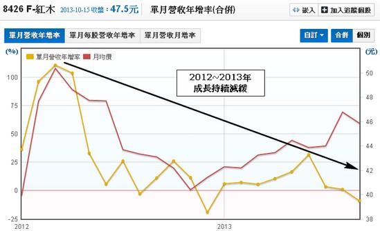 F-紅木(8426)單月營收年增率走勢圖