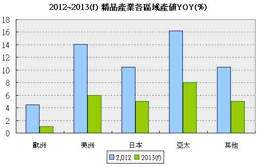 精品產業各區域產值2013(f)預估