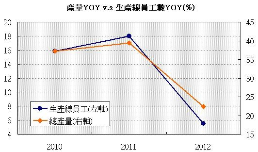 F-紅木(8426)產能年增率 v.s 生產線員工年增率