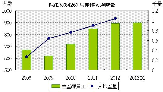 F-紅木(8426) 生產線人均產量