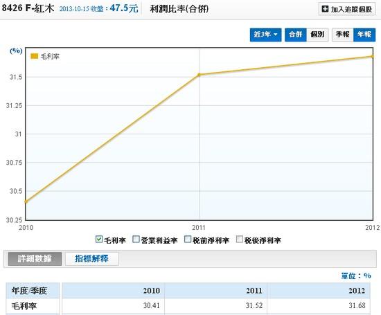 F-紅木(8426)近三年毛利率