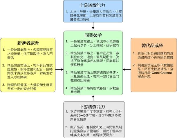 精品裝潢產業五力分析