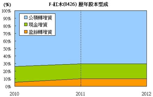 F-紅木(8426)股本型成走勢圖