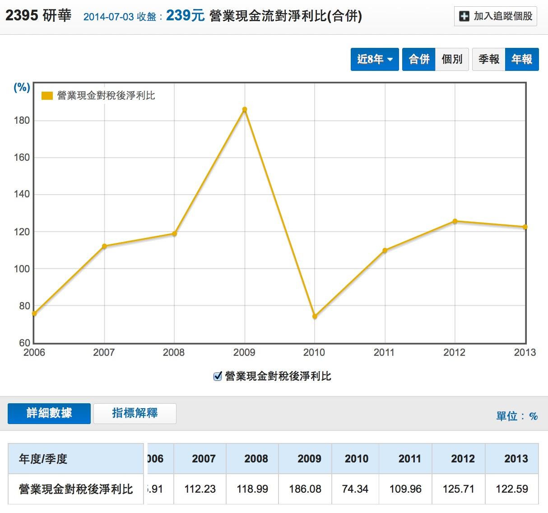 研華(2395)營業現金流對淨利比