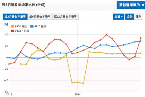 三家公司近三月營收年增率走勢圖