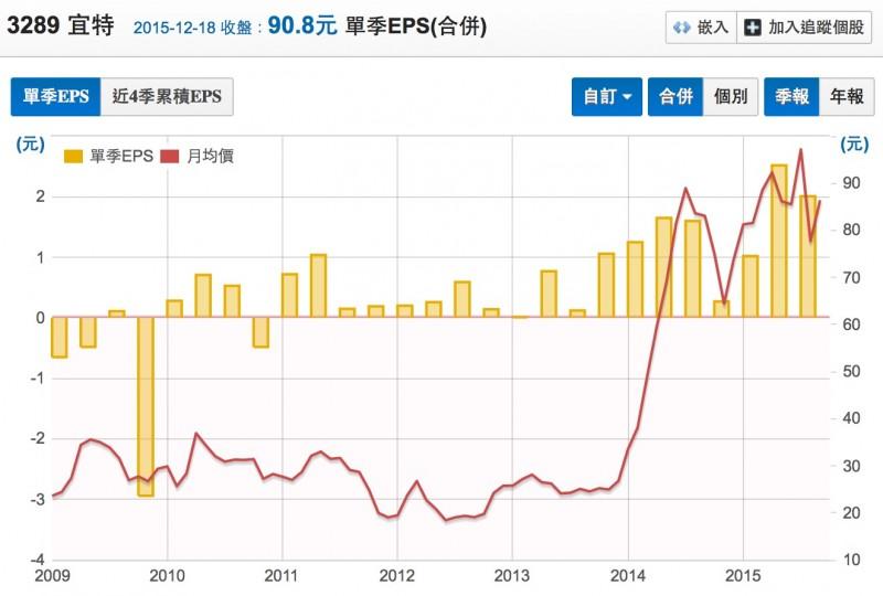 3289 宜特股價和EPS走勢圖