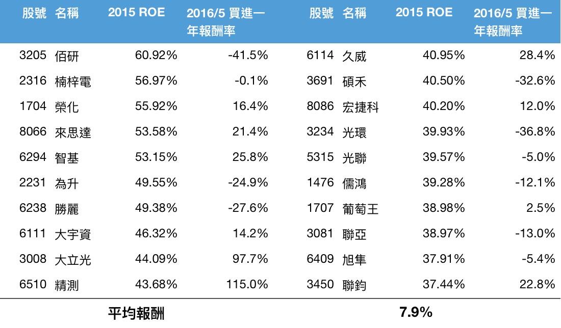 2015 Q4 ROE 最高的 20 間公司