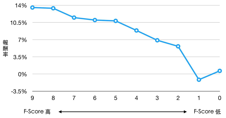 F-score 報酬率